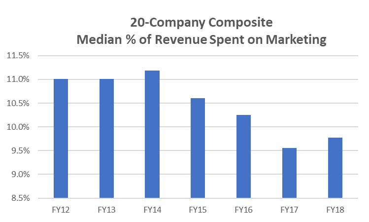 20 Company composite Media % of Revenue Spent on Marketing