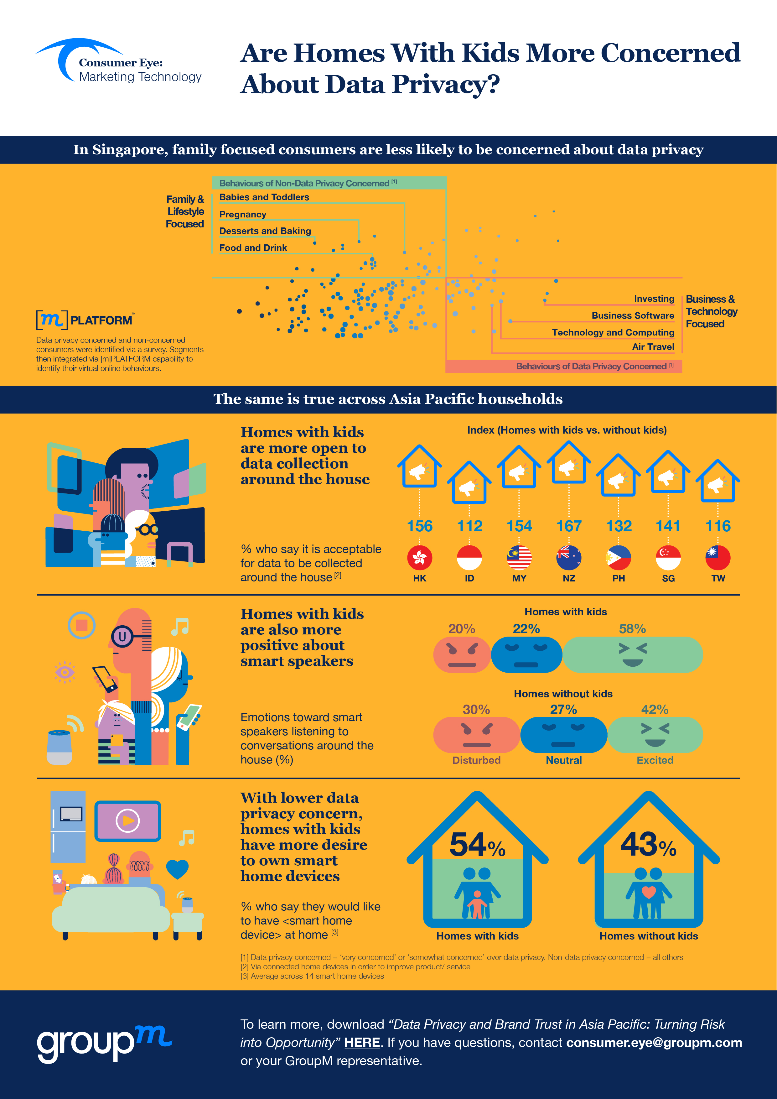 Consumer Eye Infographic