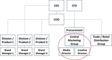 Large Company Reporting Structure Example