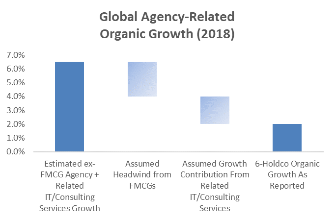 Global Agency Related Organic Growth 2018