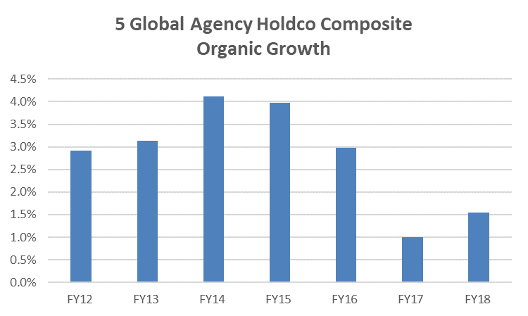Hold Company Composite Organic Growth Graph