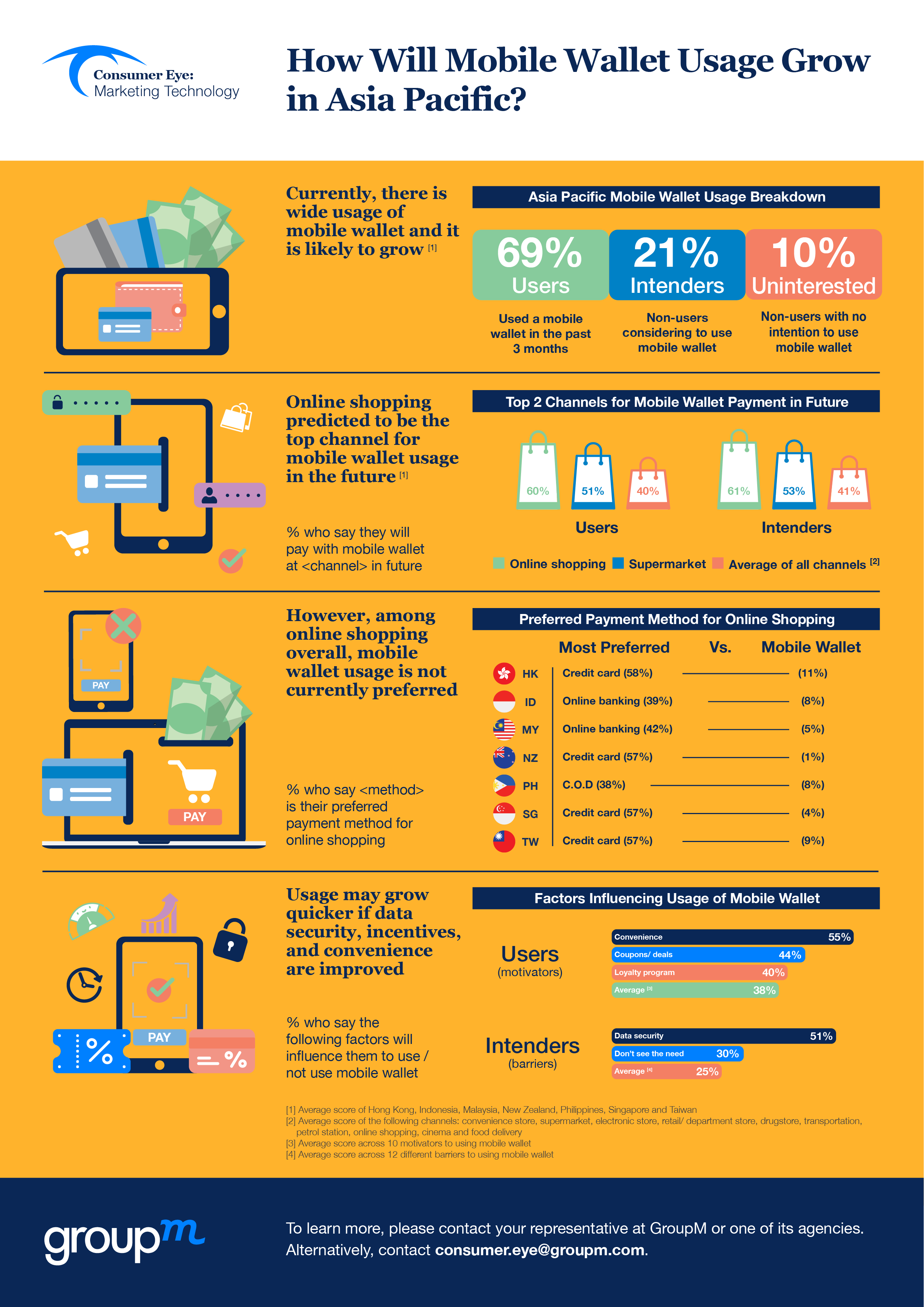 infographic on mobile wallet usage growth in Asia Pacific