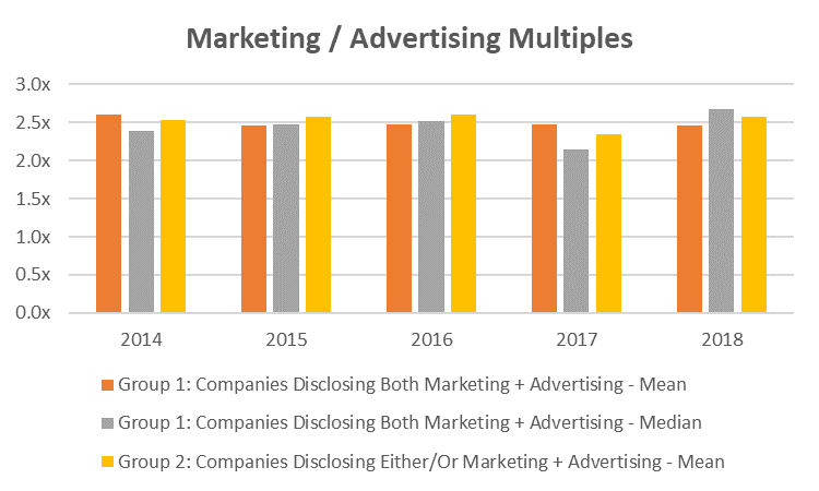 Bar Graph of the mean and median of advertising and marketing of 78 companies from 2014 to 2108