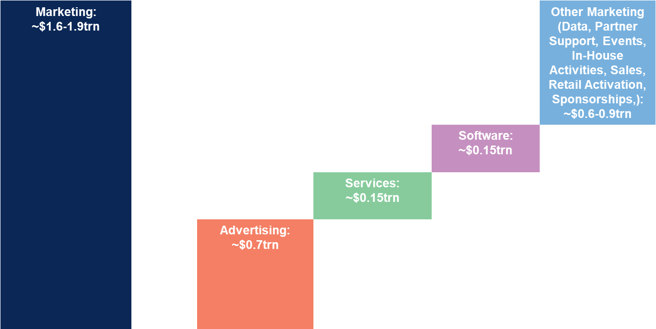 Graph showing the breakdown of Marketing - Marketing accounts for somewhere between $1.6 trillion to $1.9 trillion globally.