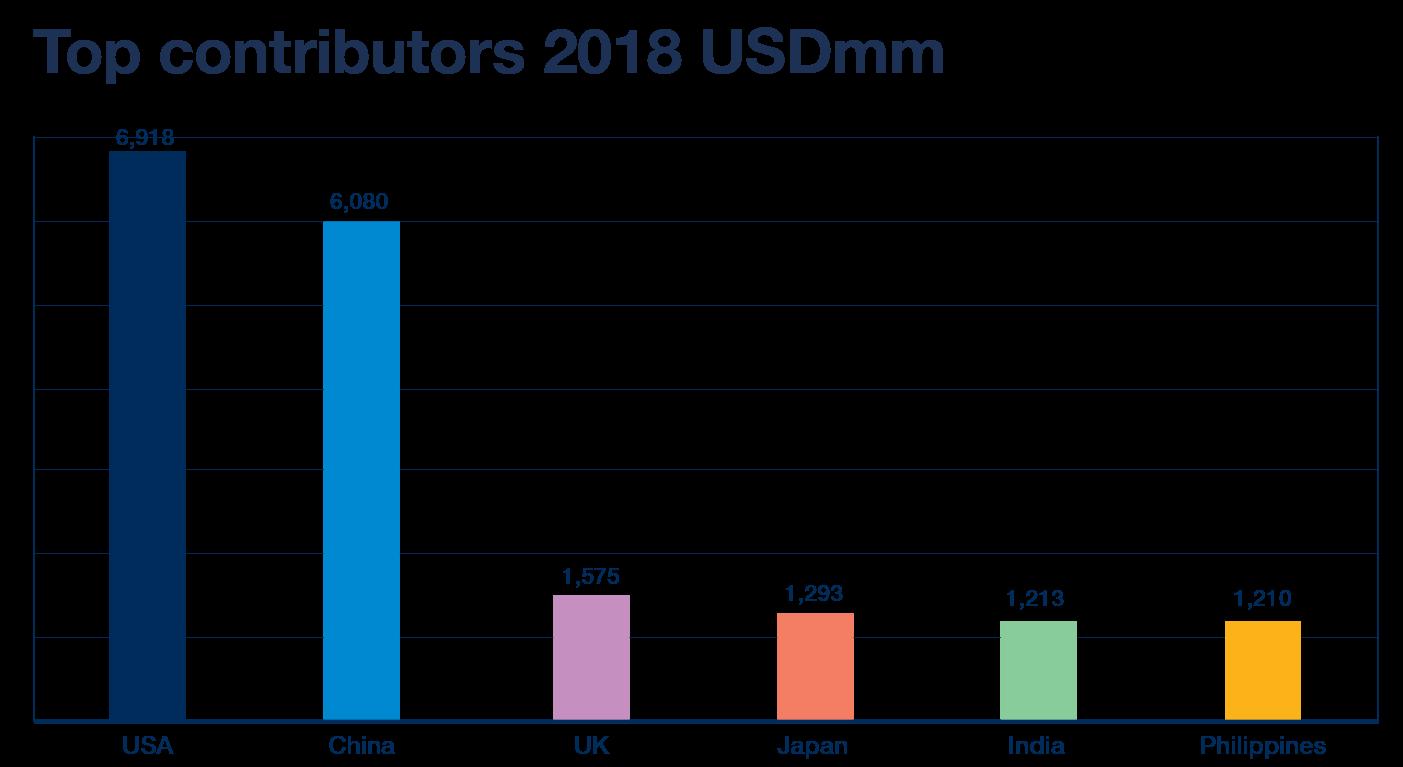 Top Contributors 2018