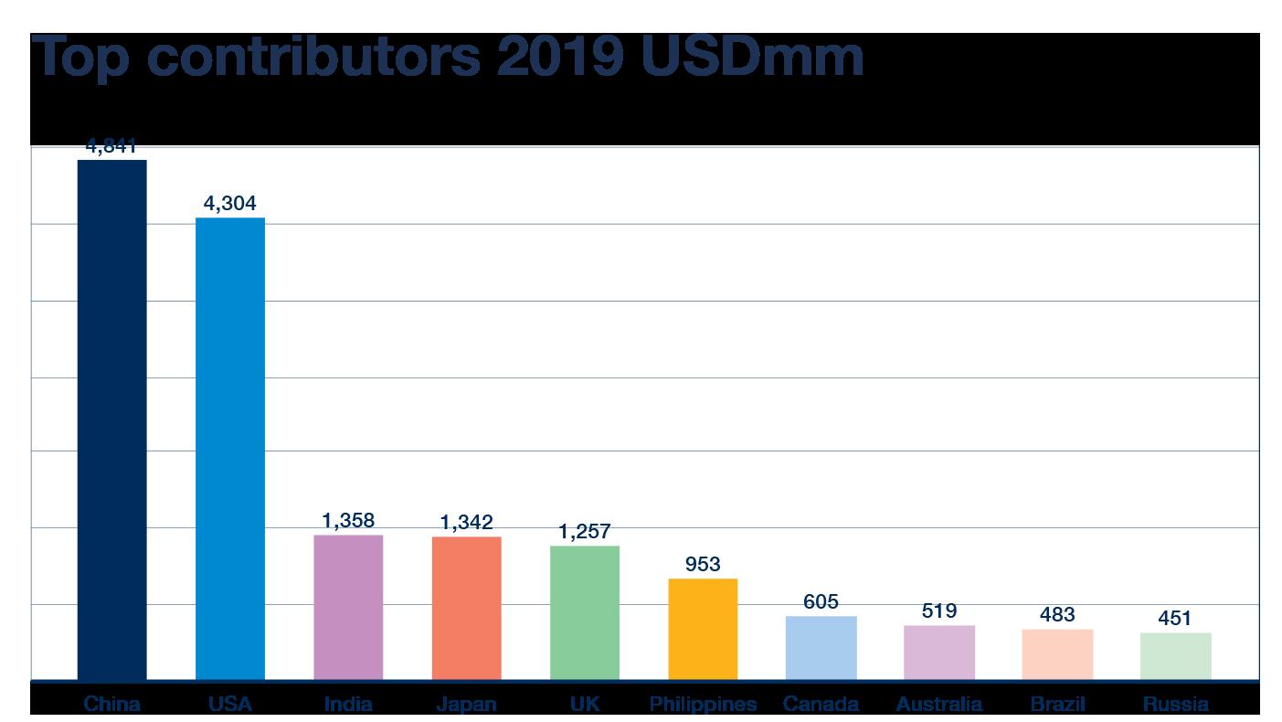 Top Contributors