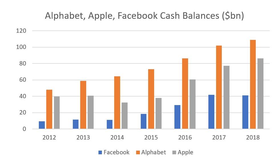 cash balance