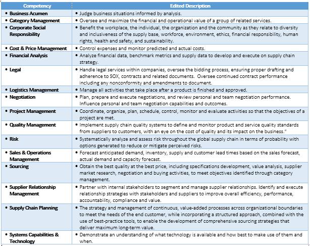 ISM Mastery Model Summary