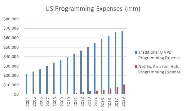 programming expenses