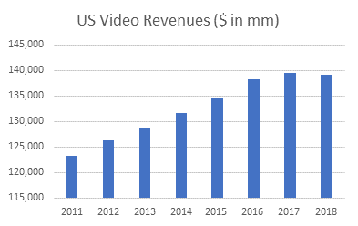 US Video Revenue