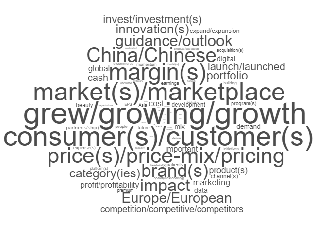 Top Topics on Earnings Call of World's Largest Markets
